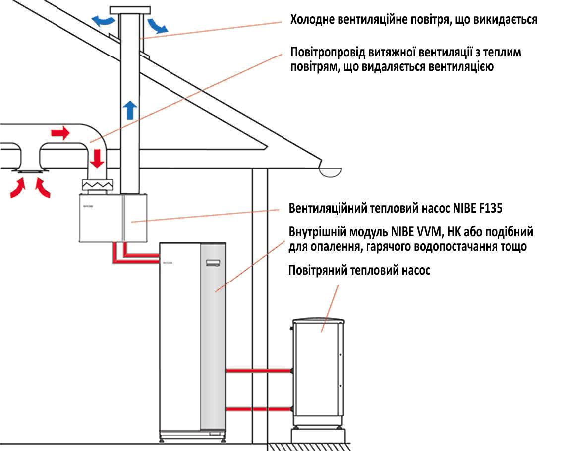 Принцип роботи вентиляційного теплового насосу NIBE F135