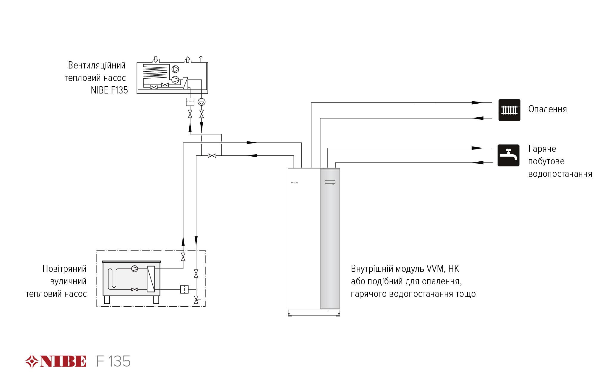 Принципова схема підключення рекуператора - вентиляційного теплового насоса NIBE F135
