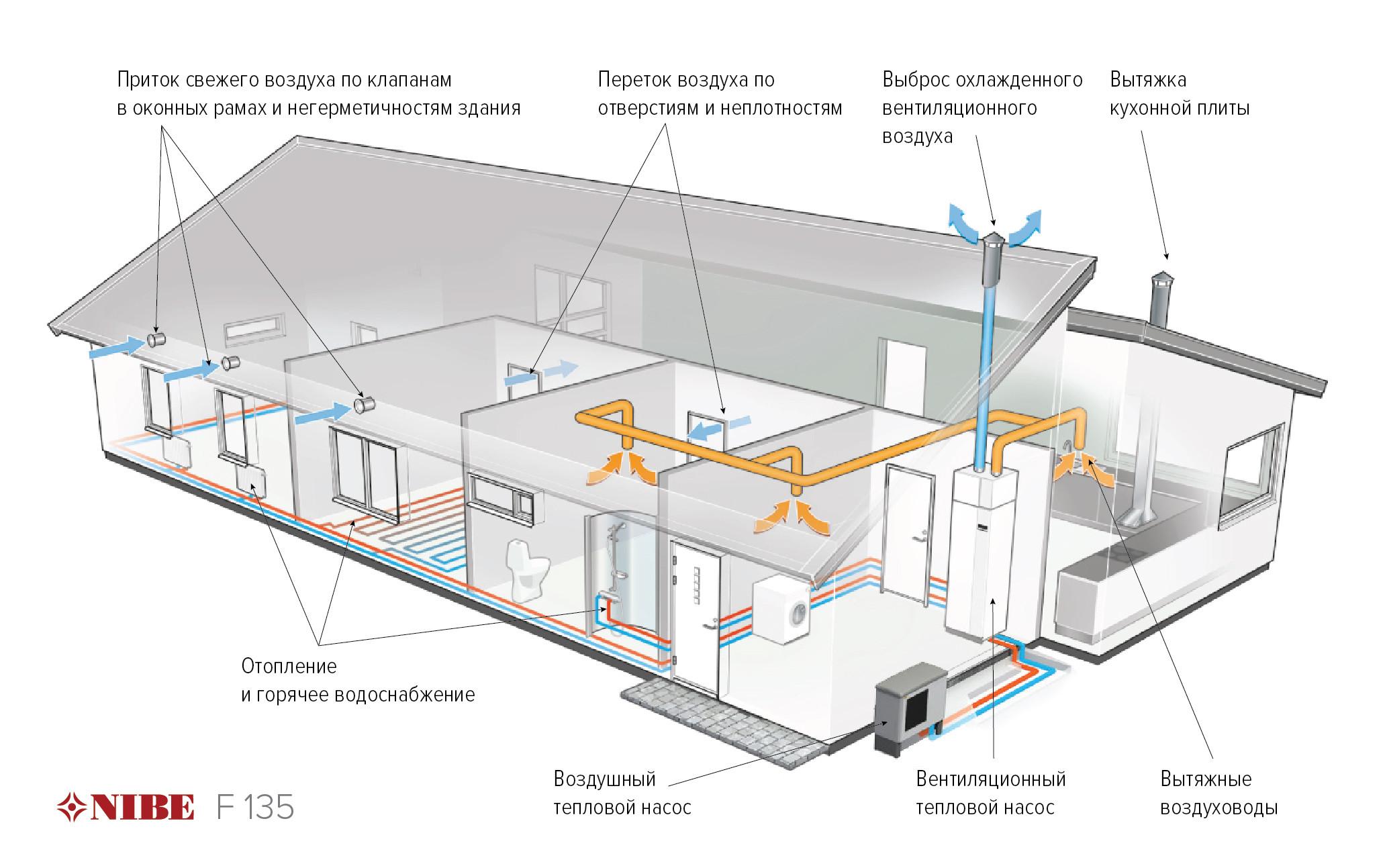 Схема роботи вентиляційного теплового насосу - рекуператора NIBE F135