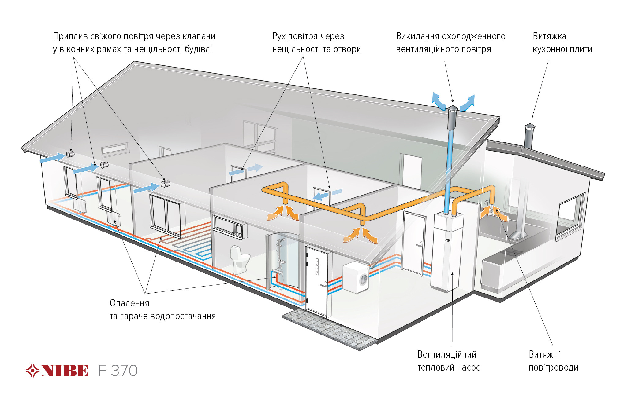 Схема роботи вентиляційного теплового насосу - рекуператора NIBE F370