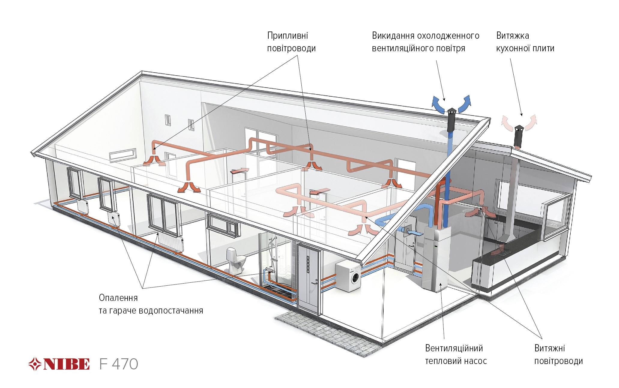 Схема работы вентиляционного теплового насоса - рекуператора NIBE F470