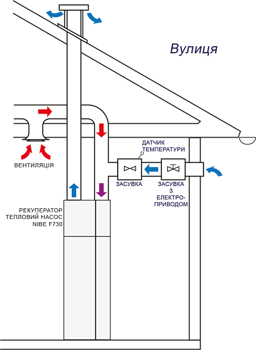 Рекуперація тепла з повітря вентиляції та вулиці тепловим насосом NIBE F730